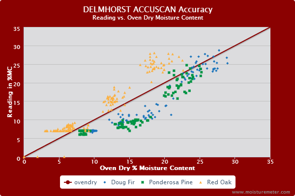 Delmhorst Accurascan Accuracy Tests Results
