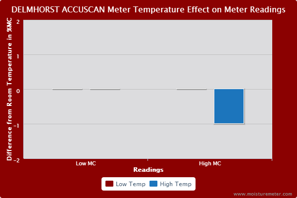 Delmhorst Accuscan Meter Temperature Test Results