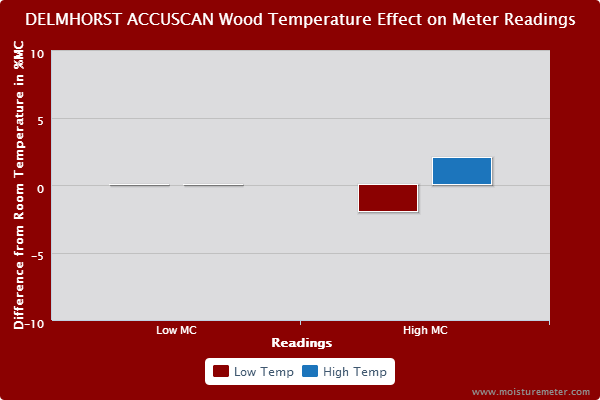 Delmhorst Accuscan Wood Temperature Test Results