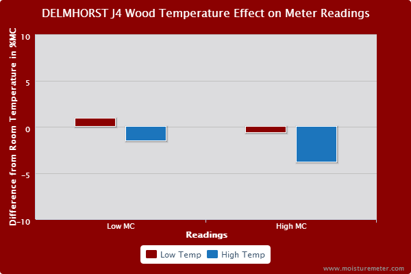 Bar chart showing Delmhorst J-4 Wood Temperature meter readings were impacted by wood temp