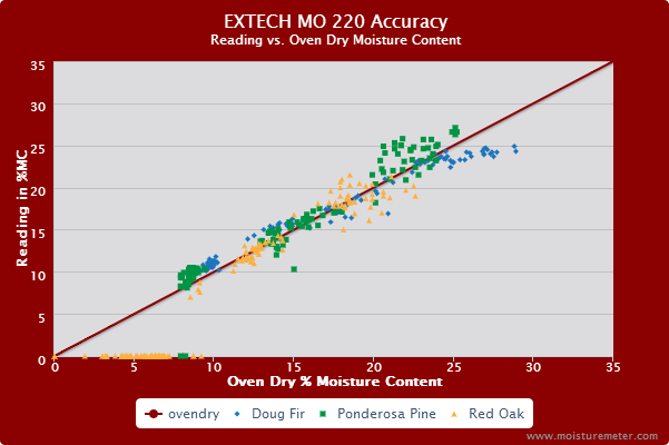 Splatter chart show the Extech MO220 is only accurate in the 9% to 18% range