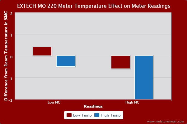 EXTECH MO220 Meter Temperature Test Results
