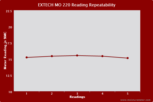 Line chart showing the readings from the EXTECH MO220 Meter were highly repeatable