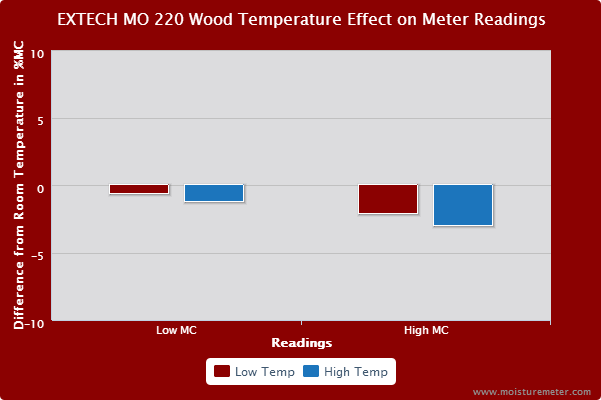 EXTECH MO220 Meter Wood Test Results