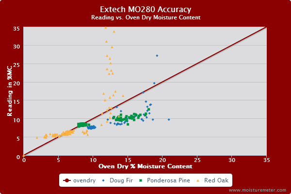 Extech MO280 Accuracy Test Results