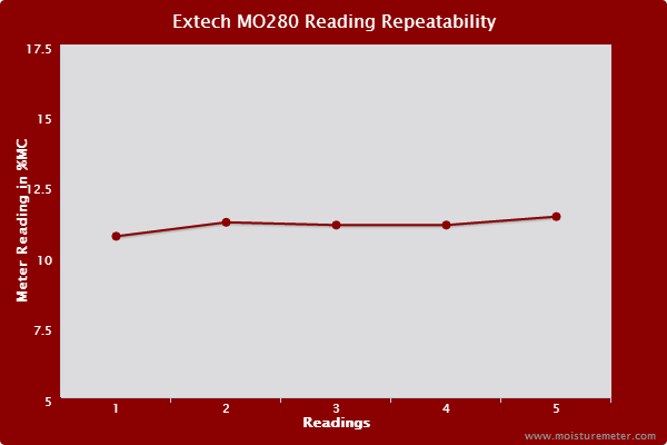 Extech MO280 Reading Repeatability