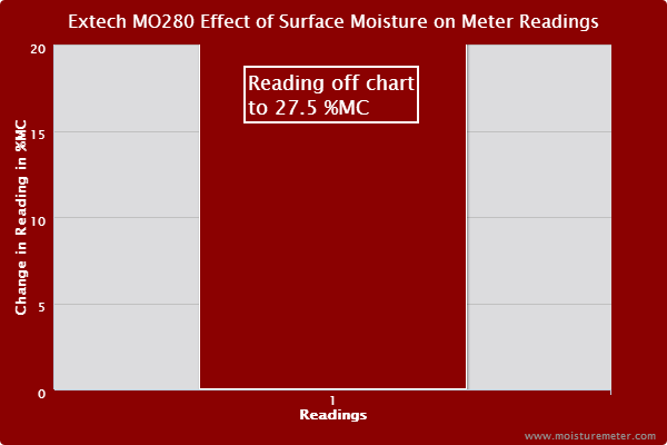 Extech MO280 Surface Moisture Test Results