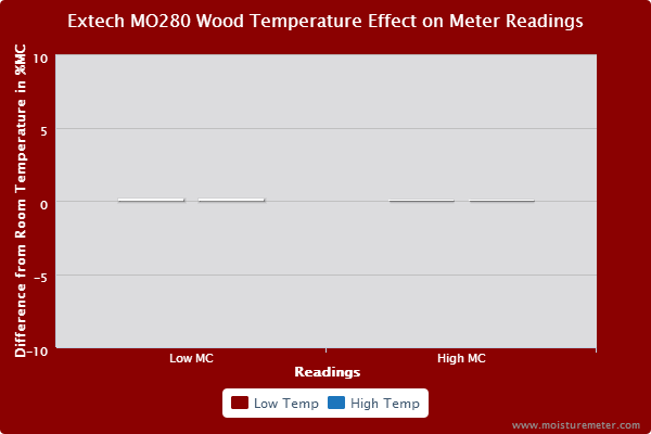 Bar chart showing that wood temperature had little or no effect on the Extech MO280 meter's readings