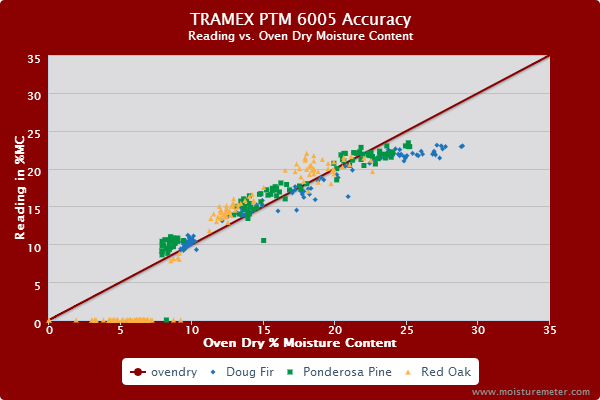 Tramex PTM 6005 Accuracy Test Results