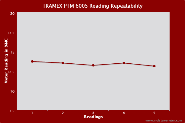 Tramex PTM 6005 Reading Readability