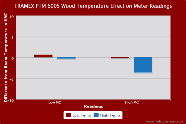 Bar chart showing that wood temp had some effect on the Tramex PTM 6005 moisture readings
