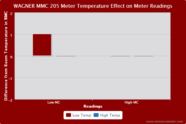 Bar chart showing that meter temperature had a small effect on the MMC205 readings