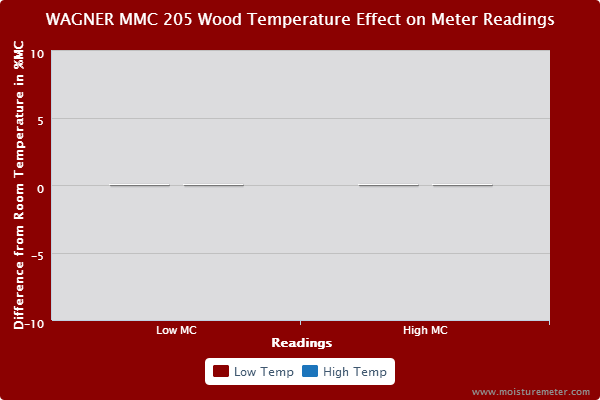 Bar chart showing that wood temperature had no effect on Wagner MMC205 pinless moisture meter readings