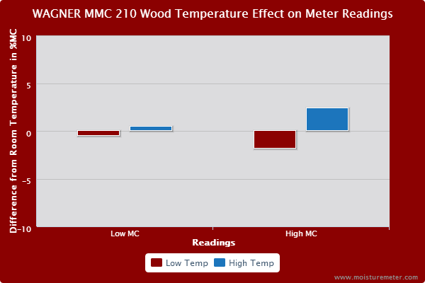 Wagner MMC210 Wood Temperature Test Results