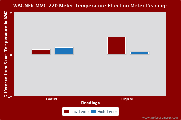 Bar chart showing wood temperature had a small effect on the Wagner Meters MMC220 readings.