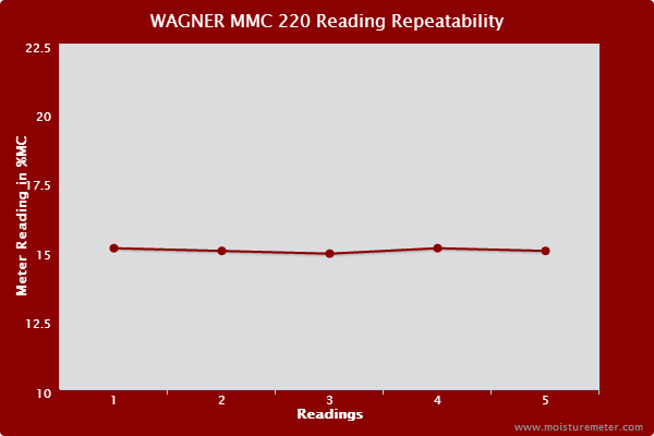 Wagner MMC220 Repeatability Test Results