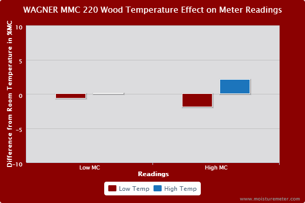 Wagner MMC 220 Wood Temperature Test Results