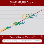Splatter chart showing the Wagner Meters MMI1100 returned very accurate readings from 5% through 17% MC