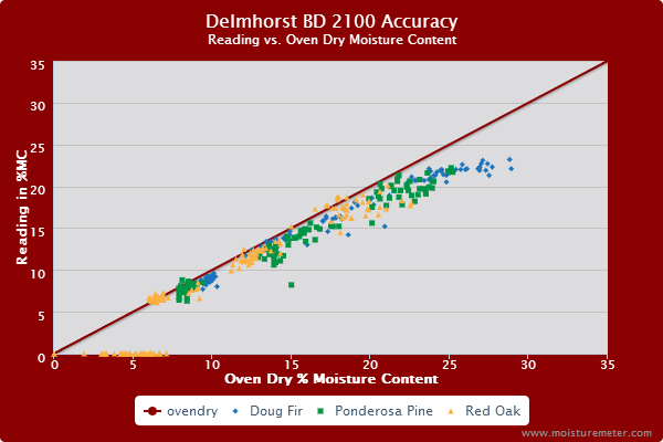 Delmhorst BD-2100 Accuracy Test Results