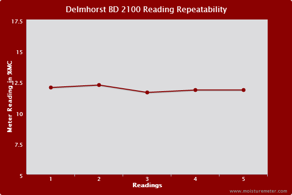 Line chart showing Delmhorst BD 2100 meter readings were mostly repeatable but did show some tendency to vary.