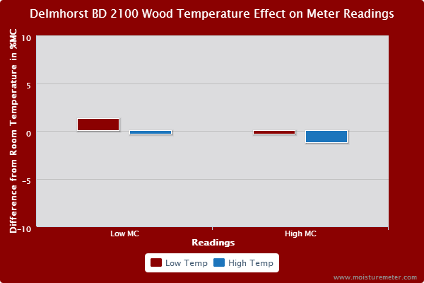 Delmhorst BD-2100 Meter Temeperature Test Results