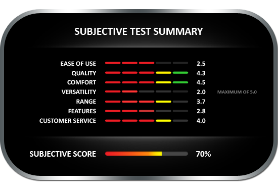 Extech M)220 Objective Tests Summary