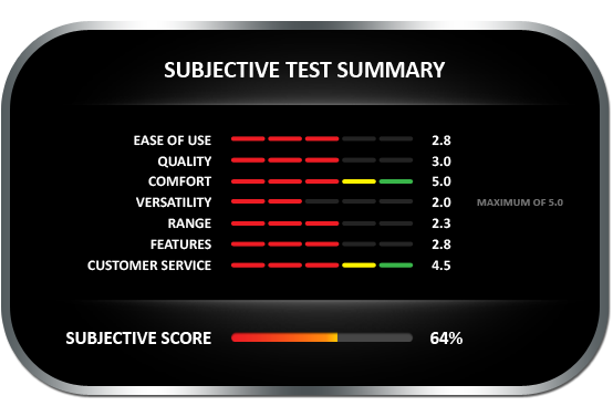 Subjective test summary results for the GE Timbermaster moisture meter, earning a subjective score of 64%