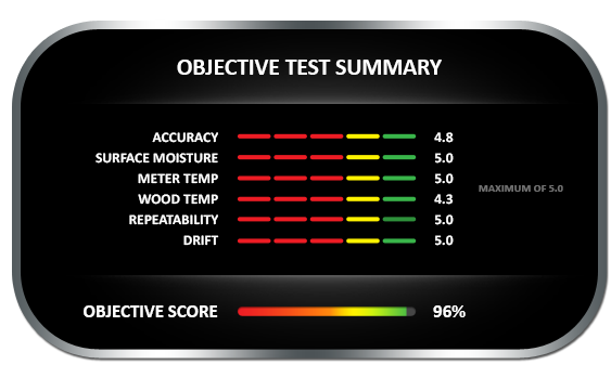 Wagner MMC220 Objective Tests Results