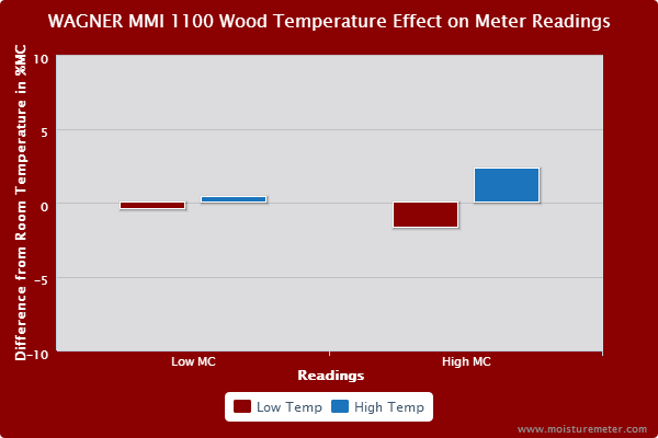 Bar chart showing wood temperature had a small effect on the Wagner Meter's MMI1100 meter readings.
