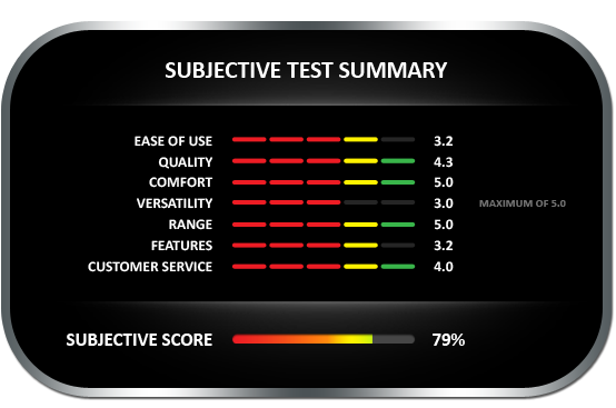 Subjective test summary results for the Extech MO280 Pinless moisture meter, earning a subjective score of 79%