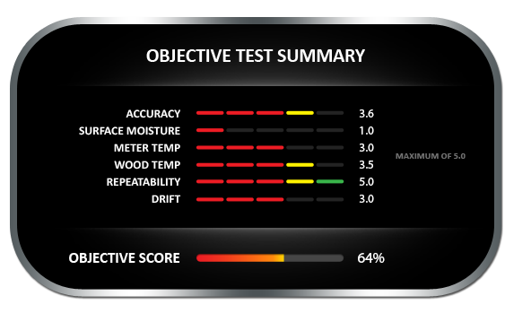 Lignomat Mini DX/C Objective Tests Summary