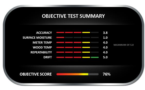 Objective test summary results for the Tramex PTM 6005 moisture meter, achieving objective score of 76%