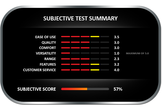 Subjective test summary results for the Tramex PTM 6005 meter, earning a subjective score of 57%