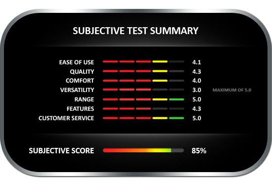 Subjective test summary results for the Wagner Meters MMI1100 moisture meter, earning a subjective score of 85%