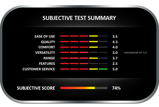 Subjective test summary results for the Wagner Meters MMC205 Shopline pinless moisture meter, earning a subjective score of 74%