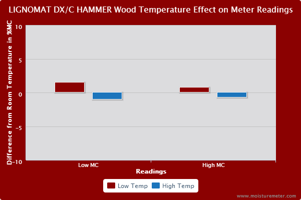 Bar chart showing wood temperature effect on readings taken by the Lignomat Mini DX/C Hammer Probe