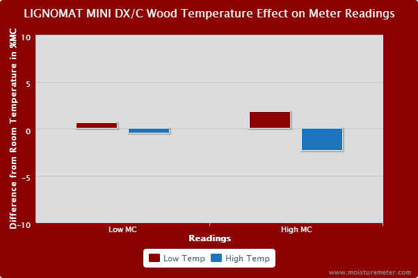 Bar chart showing wood temperature had an effect on the Lignomat Mini DX/C hammer probe's readings.