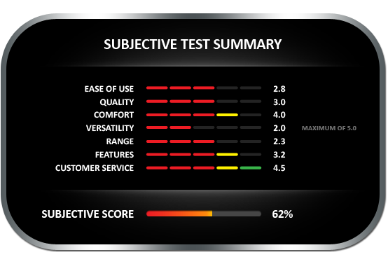 Subjective test summary results for the Protimeter Surveymaster moisture meter, earning a subjective score of 62%