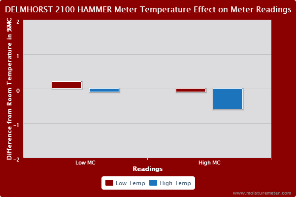Bar chart showing meter temp had a minimal effect on the Delmhorst BD-2100 slide hammer's readings.