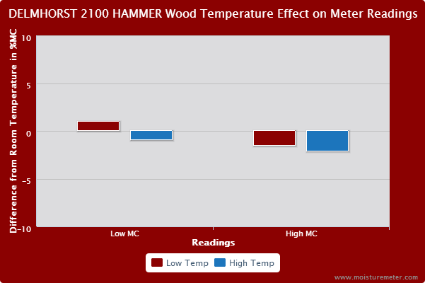 Bar chart showing wood temperature had a small effect on the Delmhorst BD-2100 slide hammer's readings.