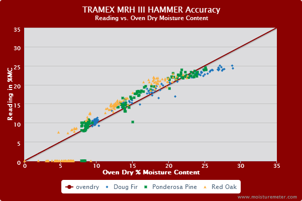 Splatter chart showing the Tramex MRH III slide hammer probe provided reasonably accurate moisture content readings in the low to medium MC range