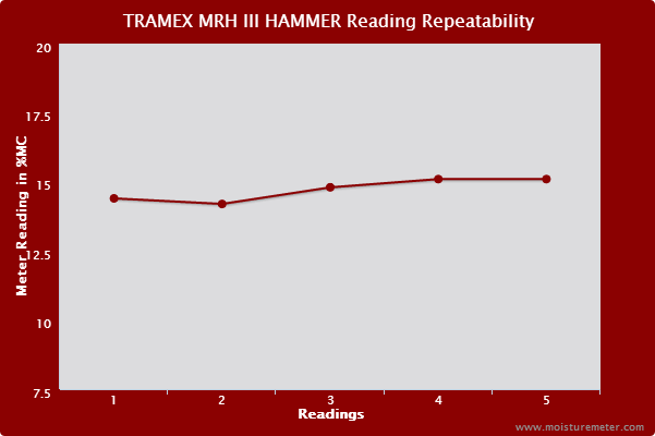 Line chart showing the Tramex MRH III slide hammer probe did not give consistent, repeatable readings.
