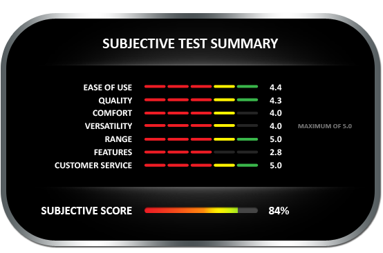 Subjective test summary results for the Lignomat VersaTec moisture meter, earning a subjective score of 84%