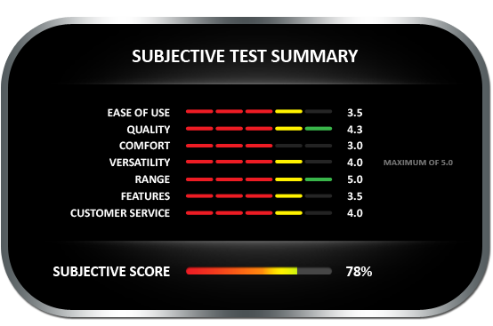 Subjective test summary results for the Tramex MRH III meter, earning a subjective score of 65%