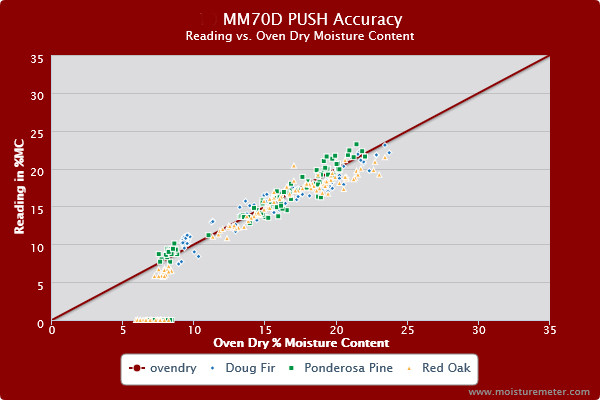 Splatter chart showing the General MM70D moisture meter push probe scored reasonably well for accuracy