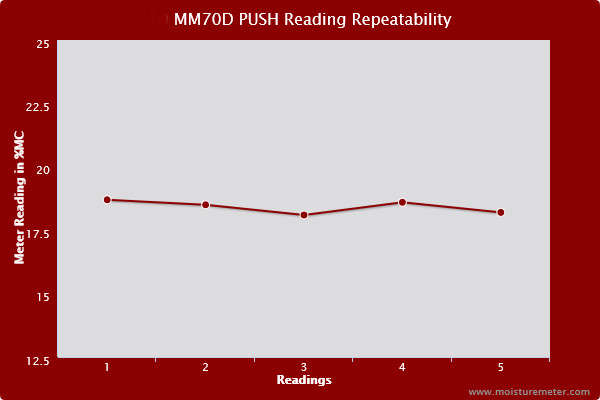 Line chart showing the readings of the General MM70D Push Probe were mostly repeatable, with only a slight tendency to vary