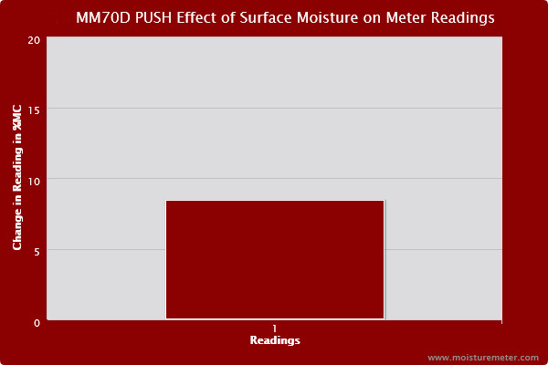 Bar chart showing surface moisture caused the General MM70D Push Probe to post readings about 9% higher than the baseline.