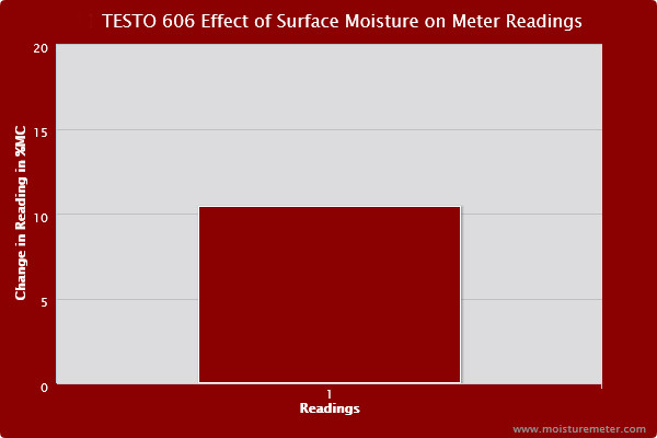 Bar chart showing surface moisture caused the Testo 606-1 meter to post readings more than 10% higher than the baseline.