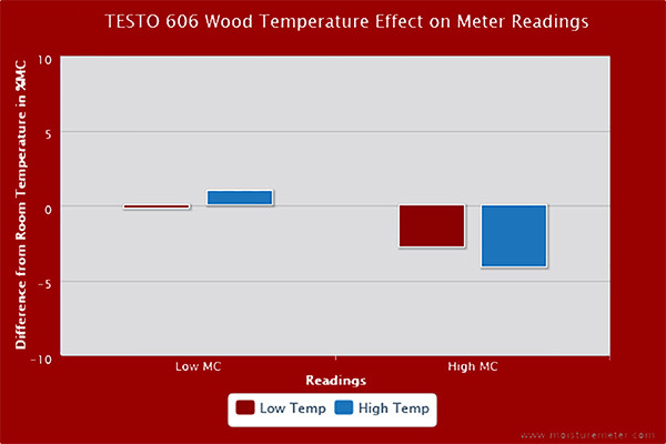 Testo 606-1 Wood Temperature