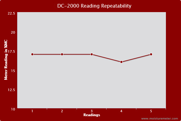 Line chart showing the readings of the Moisture Register DC-2000 moisture meter were not entirely repeatable.